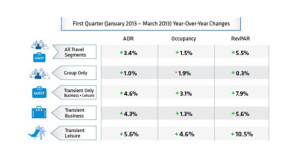 ADR Growth Continues to Outpace Occupancy Growth for Hotels