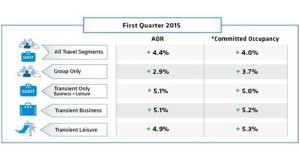 ADR Growth to Bring Strong, Profitable Start to 2015